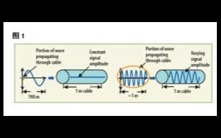 高性能射频测量系统如何选用阻抗匹配元件