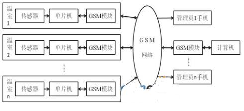 基于LabWindows/CVI和GSM无线通讯技术实现温室环境检测系统的设计