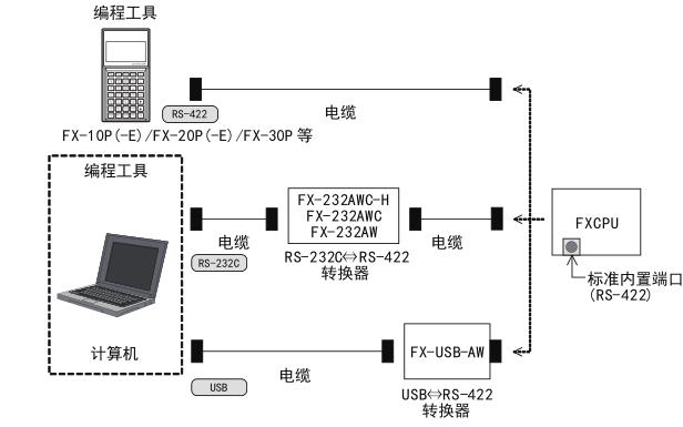 三菱FX系列微型可编程控制器的用户手册免费下载