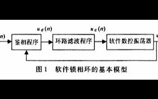 采用数字信号处理器实现软件锁相环的Z域模型搭建