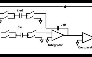 汽车电子应用中电容/数字转换器测量系统的设计