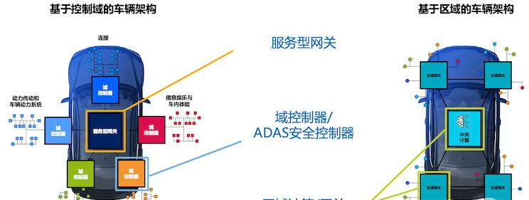 恩智浦S32G芯片支持单画面超6000万像素