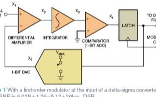 Δ-Σ轉換器信噪比是如何計算的