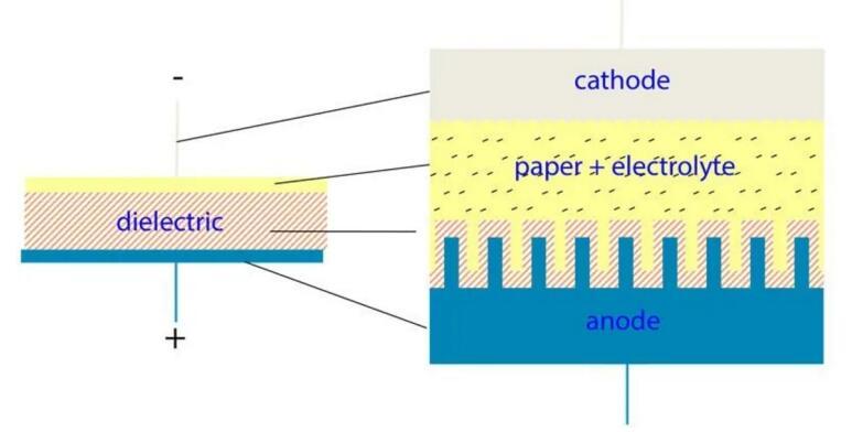铝电解电容器的工作原理_如何选择最适合的电容器