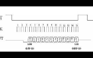 模数转换器的最低有效位误差的含义和作用