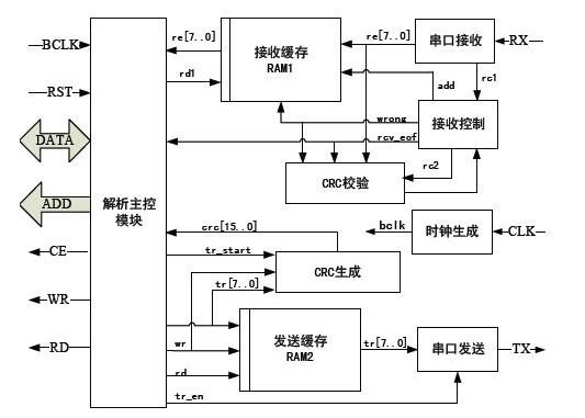 基于Modbus协议栈模块的设计与实现