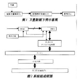 PCI9054的DMA传输过程可通过几个步骤实现...