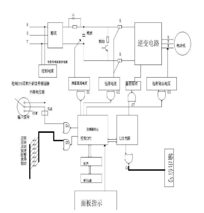 变频器是如何工作的?其控制原理是什么?