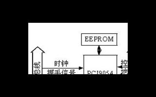 基于FPGA器件EP1C6Q240C8实现运动控...