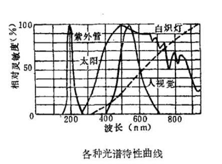 详谈紫外线传感器的三大结构和分类