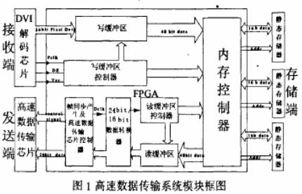 基于Cyclone系列FPGA和片外存储介质的高...