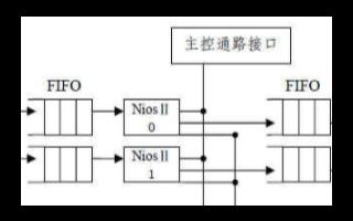 基于FPGA上实现硬件入侵检测系统的设计