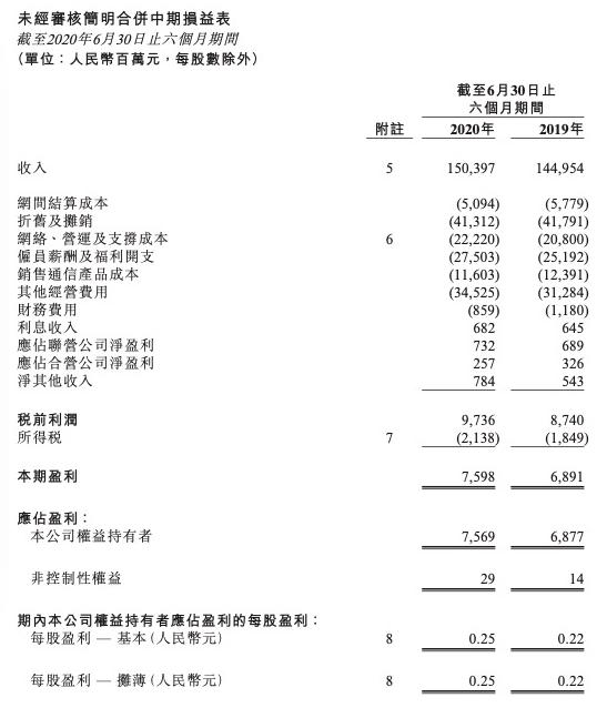 上半年中国联通营收达1504.0亿元,可用5G基...