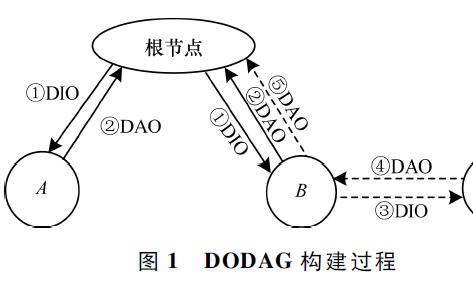 低功耗有损网络中的能量均衡高效路由协议