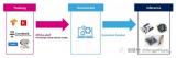 MCU如何在邊緣和節點設計中實現AI功能