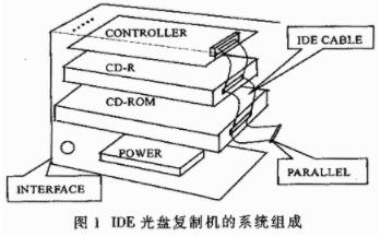 自主型光盘复制机系统的应用方案设计和实现