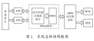 基于单片机与FPGA器件EP2C35实现微加速度...