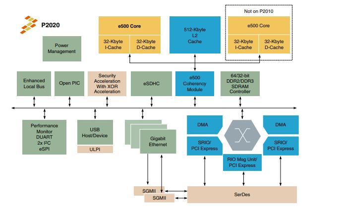 P2020RM集成处理器的参考手册免费下载