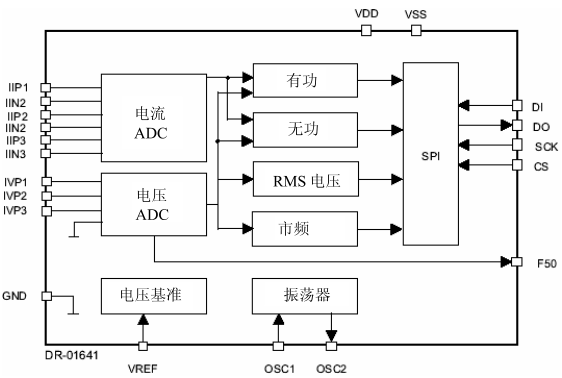 相電能計量芯片的工作原理及電路設計應用