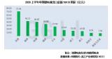 2020上半年我国出口锂电池约8.37亿个,同比...