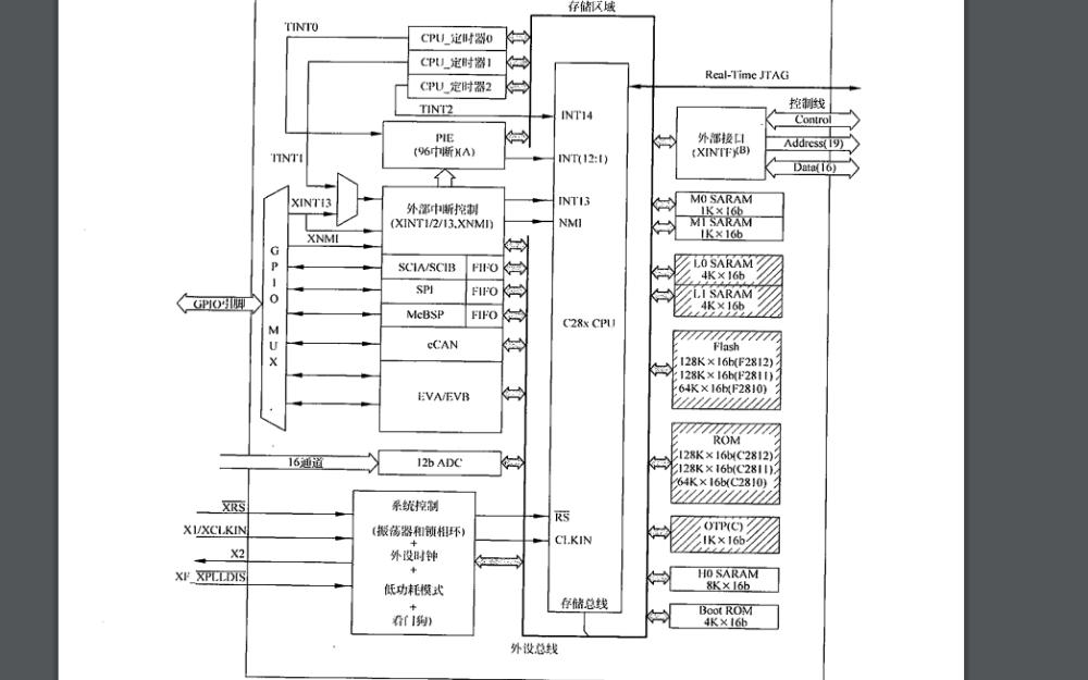 TMS320F2812原理及其C语言开发的PDF电子书免费下载