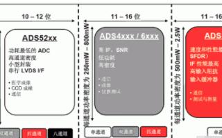TI高性能模数转换器ADS4149芯片的优点及典型应用