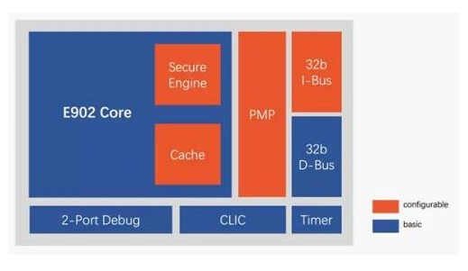 兆易创新发布中国首款内核RISC-V 芯片