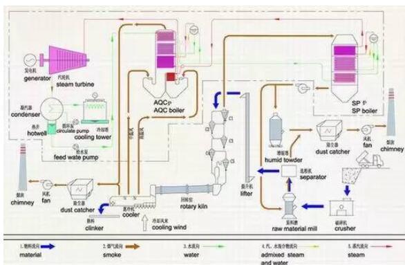 余熱發電工藝流程圖_余熱發電如何提高發電量
