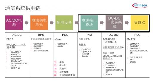 基站供电设备的主要特点与电源设计策略
