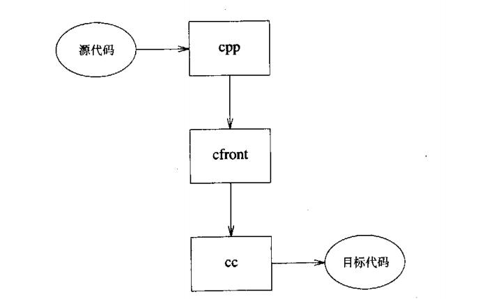 C++語言的設計和演化PDF電子書免費下載