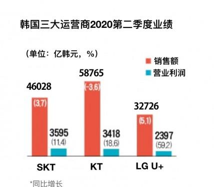 韩国LG U+第二季度销售额同比Q1增长 5.1%