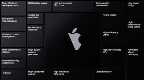 基于苹果自研  Exynos 1000 系列芯片