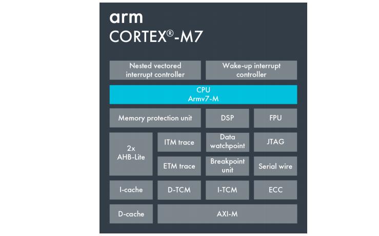 STM32-V7开发板数字信号处理教程的详细说明