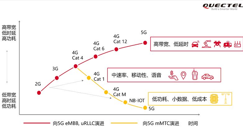 移远NB-IoT产品线再升级,加速2G终端迭代