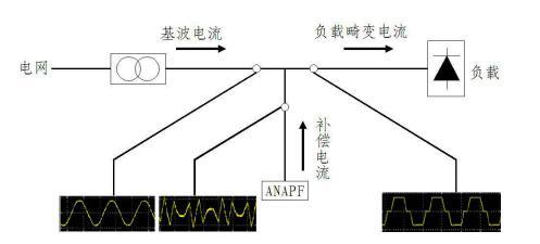 ANAPF有源滤波器的工作原理和技术参数