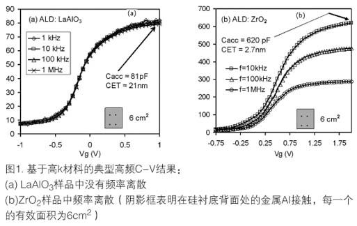 基于双频技术建模测量高k电介质堆层中频率的相关性