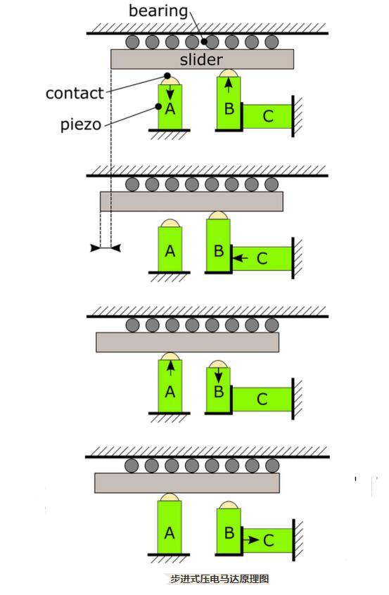 步进式压电马达的工作原理和特点