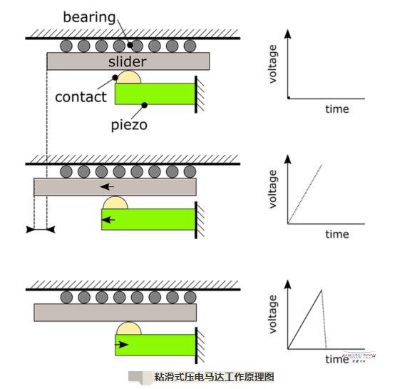 粘滑式压电马达的工作原理和特点
