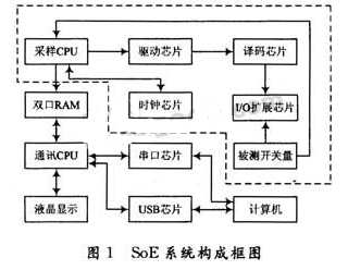 基于LabVIEW开发环境实现SOE事件顺序记录系统的设计