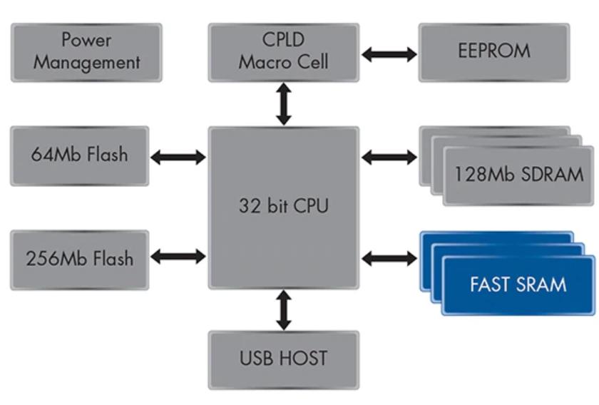 異步SRAM存儲器的功能以及應用領域的概述