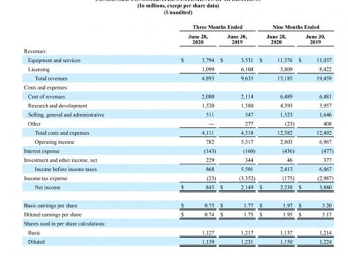 高通Q2 季度手机芯片市场同比Q1下滑 17%