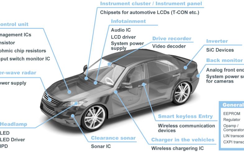 "ISO 26262認證之路,半導體廠商如何做到汽車級""功能安全"""