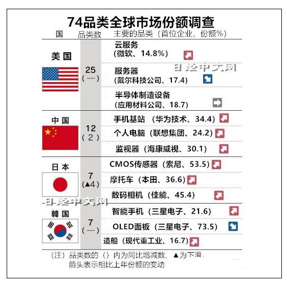 中国在手机基站、零件等12个品类反超日本,夺下第二