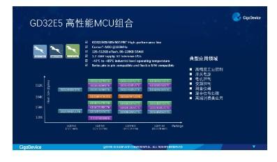 GD32E5 系列定时器全面助力工业互联网