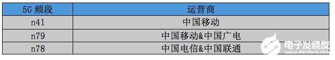 中国联通发布5G终端白皮,七个频段n78、n41...