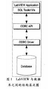 LabVIEW SQLToolkit附加工具包的特點和應用實例