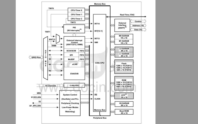 TMS320F2812系列DSP的中文数据手册