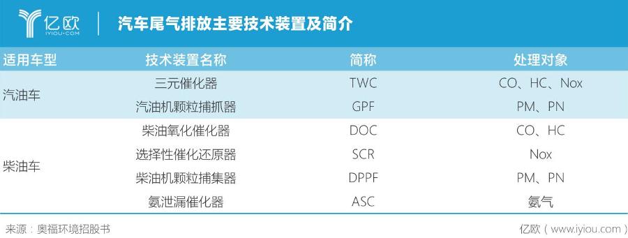 奧福環保:打破美日壟斷,填補中國尾氣凈化空白
