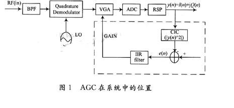 当 AGC 用于 WCDMA 系统时,求指数运算...