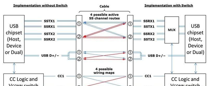 关于USB Type-C VBUS数据走线的电流检测与使用